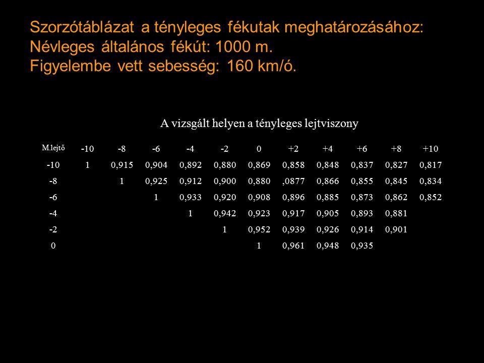 Szorzótáblázat a tényleges fékutak meghatározásához: Névleges általános fékút: 1000 m. Figyelembe vett sebesség: 160 km/ó. A vizsgált helyen a tényleg