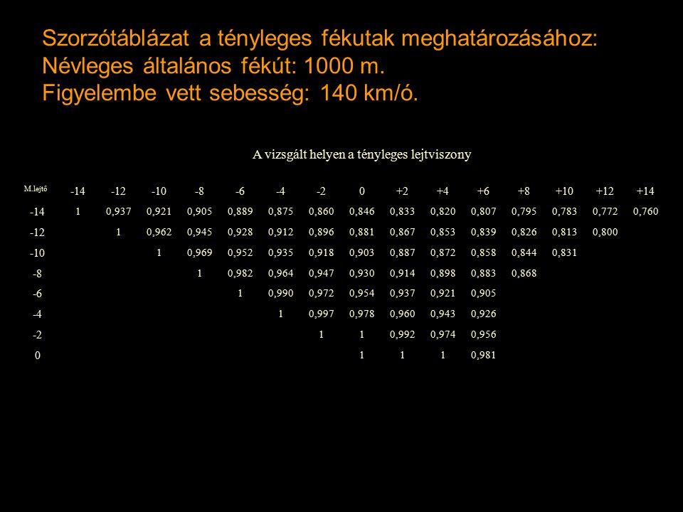 Szorzótáblázat a tényleges fékutak meghatározásához: Névleges általános fékút: 1000 m. Figyelembe vett sebesség: 140 km/ó. A vizsgált helyen a tényleg