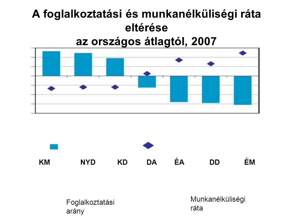 A foglalkoztatási és munkanélküliségi ráta eltérése az országos átlagtól, 2007 KMNYDKDDADDÉMÉA Foglalkoztatási arány Munkanélküliségi ráta
