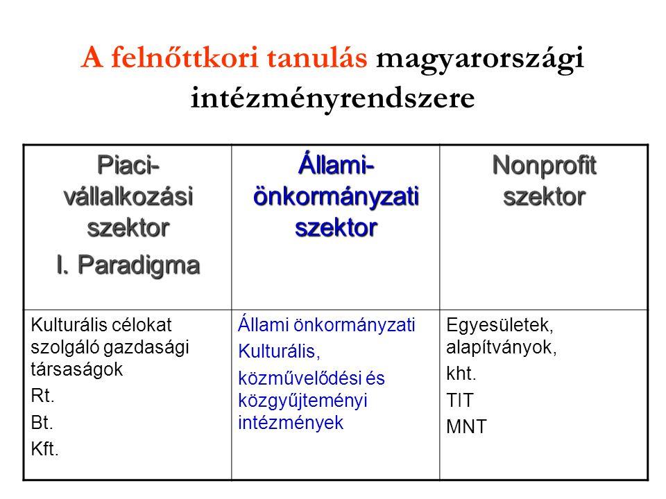 A felnőttkori tanulás magyarországi intézményrendszere Piaci- vállalkozási szektor I.