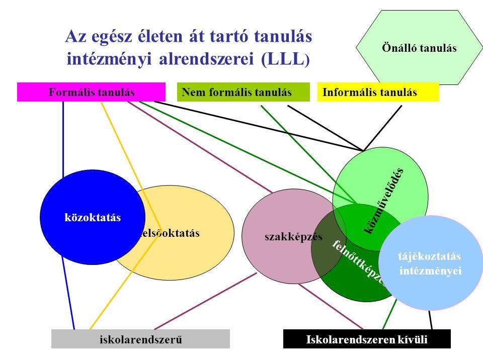 Önálló tanulás szakképzés felsőoktatás közoktatás Az egész életen át tartó tanulás intézményi alrendszerei (LLL ) Formális tanulásNem formális tanulásInformális tanulás felnőttképzés iskolarendszerűIskolarendszeren kívüli közművelődés tájékoztatás intézményei