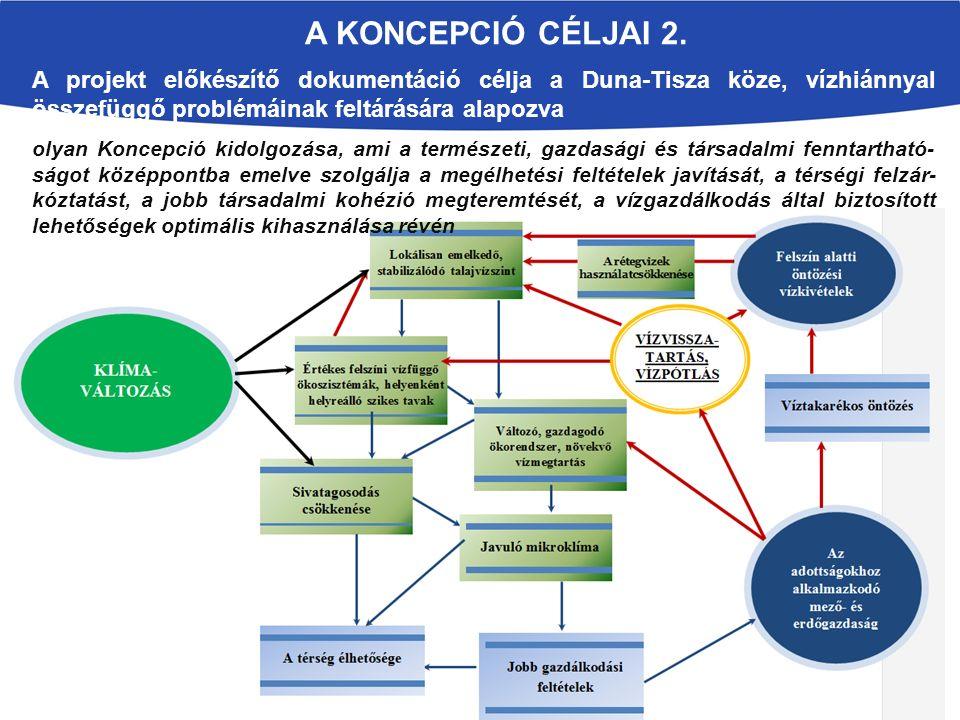 A KONCEPCIÓ CÉLJAI 2. A projekt előkészítő dokumentáció célja a Duna-Tisza köze, vízhiánnyal összefüggő problémáinak feltárására alapozva olyan Koncep
