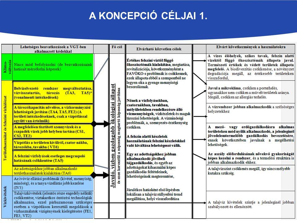 A KONCEPCIÓ CÉLJAI 1.