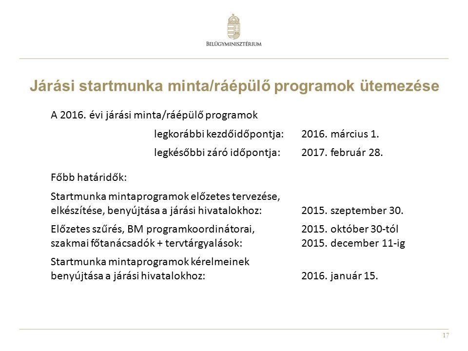 17 Járási startmunka minta/ráépülő programok ütemezése A 2016. évi járási minta/ráépülő programok legkorábbi kezdőidőpontja:2016. március 1. legkésőbb