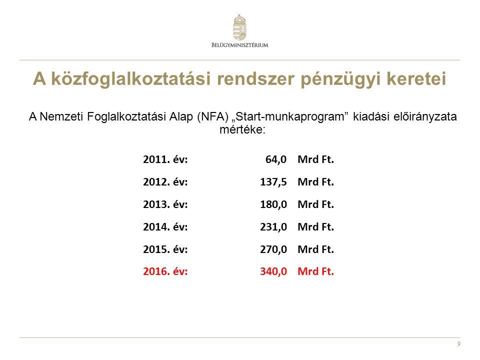 """9 A közfoglalkoztatási rendszer pénzügyi keretei A Nemzeti Foglalkoztatási Alap (NFA) """"Start-munkaprogram"""" kiadási előirányzata mértéke: 2011. év: 64,"""