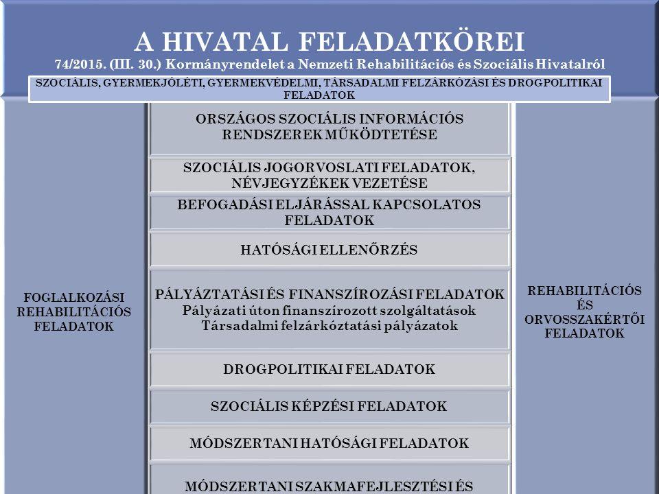 A HIVATAL FELADATKÖREI 74/2015. (III. 30.) Kormányrendelet a Nemzeti Rehabilitációs és Szociális Hivatalról FOGLALKOZÁSI REHABILITÁCIÓS FELADATOK ORSZ