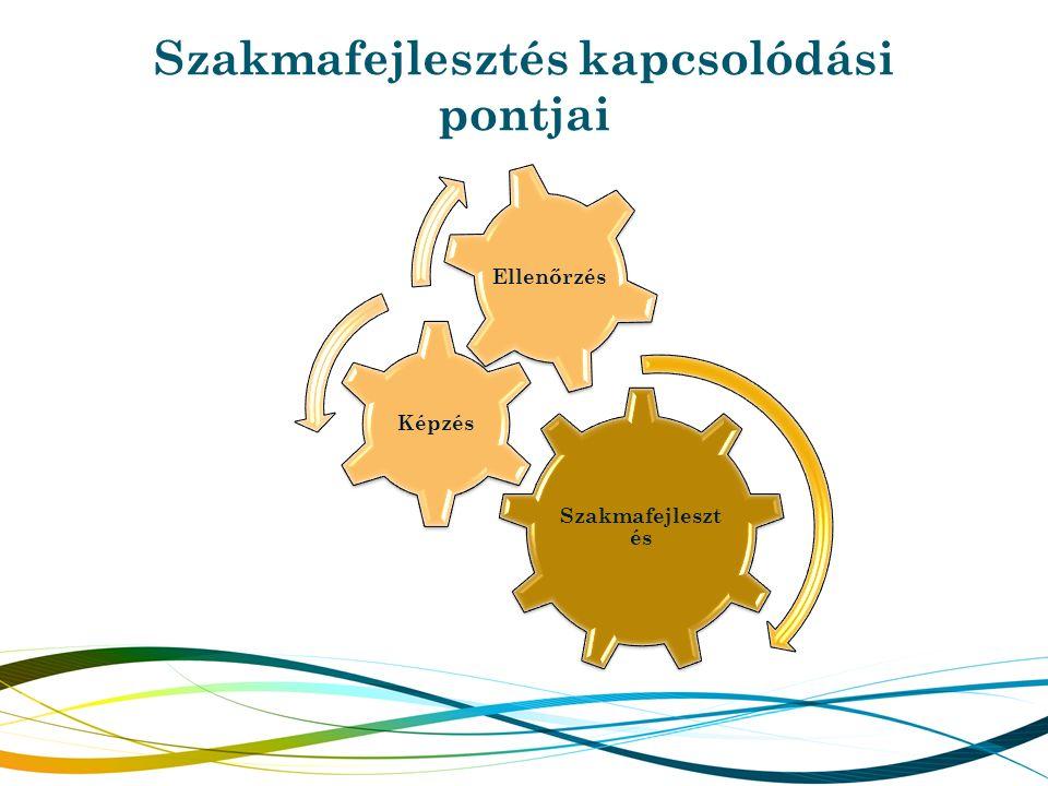 Szakmafejlesztés kapcsolódási pontjai Szakmafejleszt és Képzés Ellenőrzés
