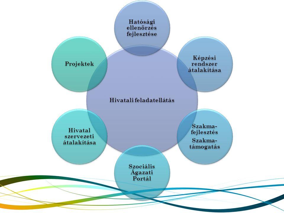 Hivatali feladatellátás Hatósági ellenőrzés fejlesztése Képzési rendszer átalakítása Szakma- fejlesztés Szakma- támogatás Szociális Ágazati Portál Hiv