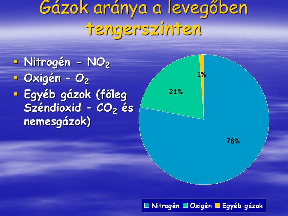 Gázok aránya a levegőben tengerszinten  Nitrogén - NO 2  Oxigén – O 2  Egyéb gázok (főleg Széndioxid – CO 2 és nemesgázok)