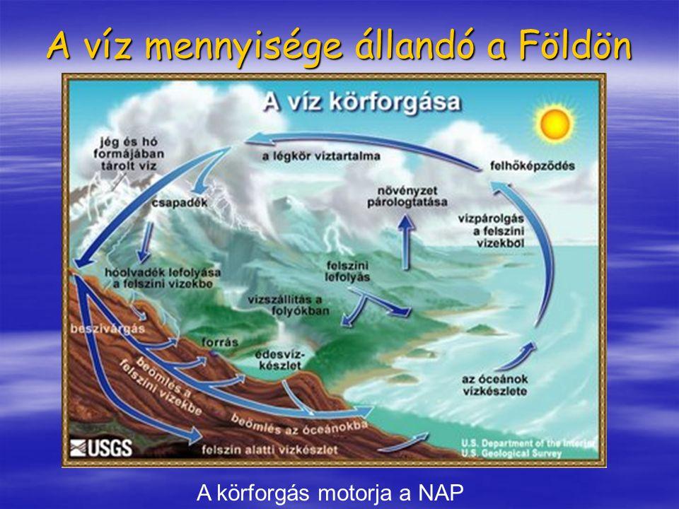 A víz mennyisége állandó a Földön A körforgás motorja a NAP