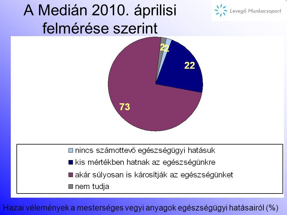 A Medián 2010.
