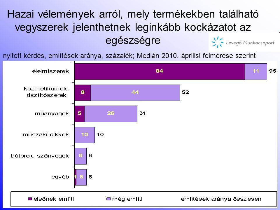 Hazai vélemények arról, mely termékekben található vegyszerek jelenthetnek leginkább kockázatot az egészségre nyitott kérdés, említések aránya, százalék; Medián 2010.