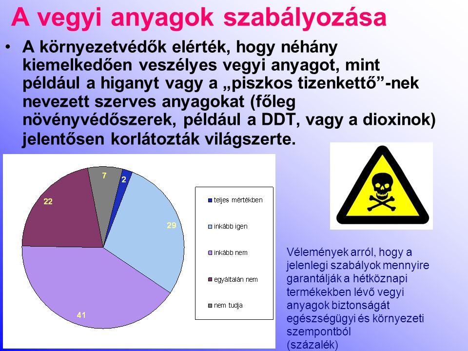 """A vegyi anyagok szabályozása A környezetvédők elérték, hogy néhány kiemelkedően veszélyes vegyi anyagot, mint például a higanyt vagy a """"piszkos tizenkettő -nek nevezett szerves anyagokat (főleg növényvédőszerek, például a DDT, vagy a dioxinok) jelentősen korlátozták világszerte."""