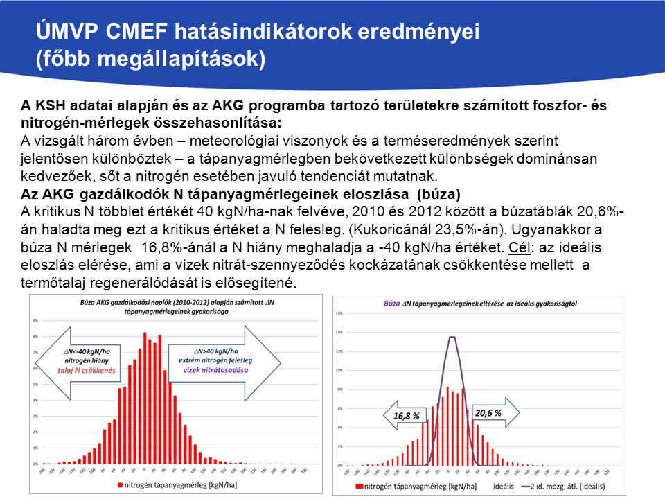 ÚMVP CMEF hatásindikátorok eredményei (főbb megállapítások) A KSH adatai alapján és az AKG programba tartozó területekre számított foszfor- és nitrogén-mérlegek összehasonlítása: A vizsgált három évben – meteorológiai viszonyok és a terméseredmények szerint jelentősen különböztek – a tápanyagmérlegben bekövetkezett különbségek dominánsan kedvezőek, sőt a nitrogén esetében javuló tendenciát mutatnak.