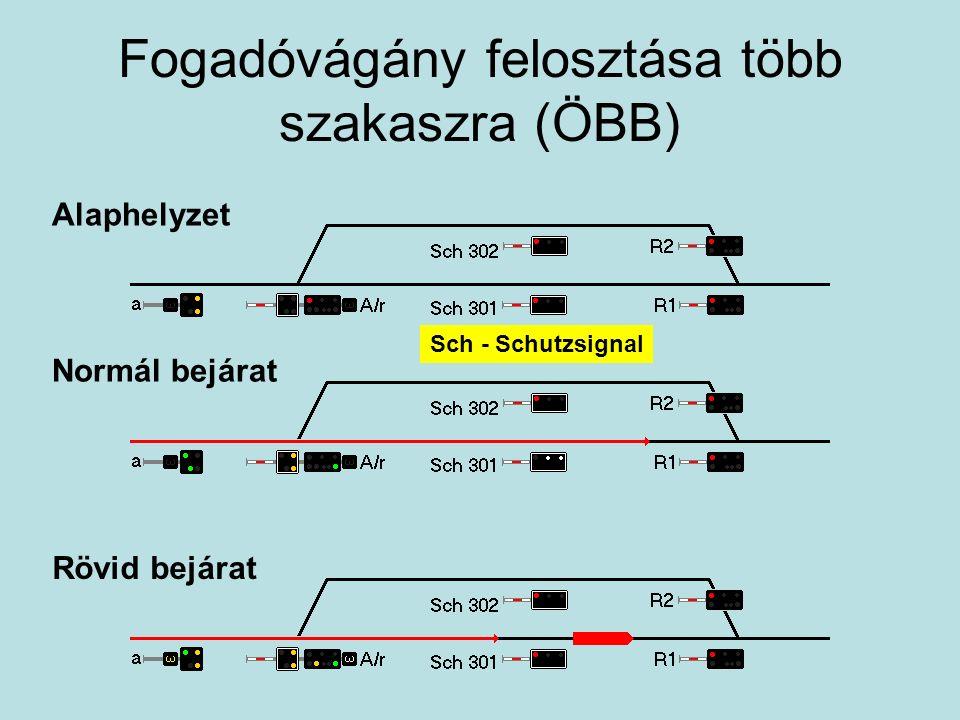 Fogadóvágány felosztása több szakaszra (ÖBB) Alaphelyzet Normál bejárat Rövid bejárat Sch - Schutzsignal