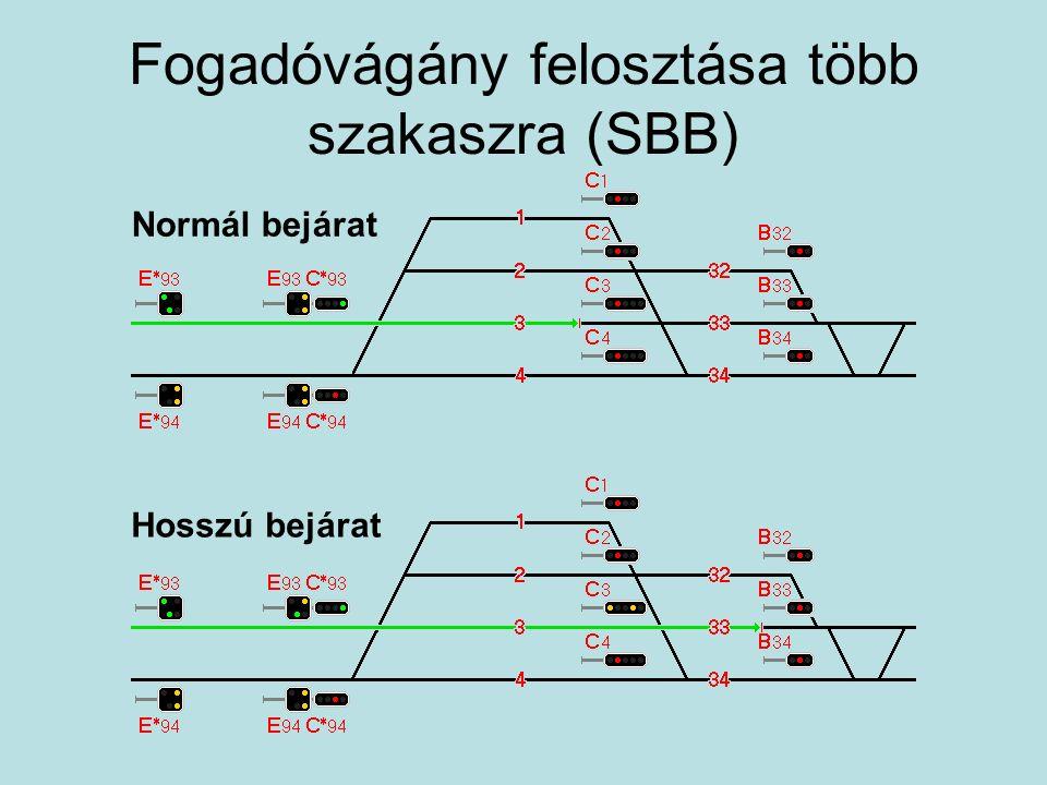 Fogadóvágány felosztása több szakaszra (SBB) Normál bejárat Hosszú bejárat