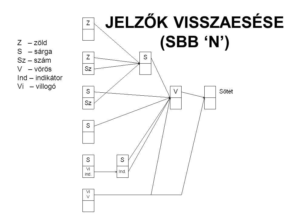 JELZŐK VISSZAESÉSE (SBB 'N') Z – zöld S – sárga Sz – szám V – vörös Ind – indikátor Vi – villogó