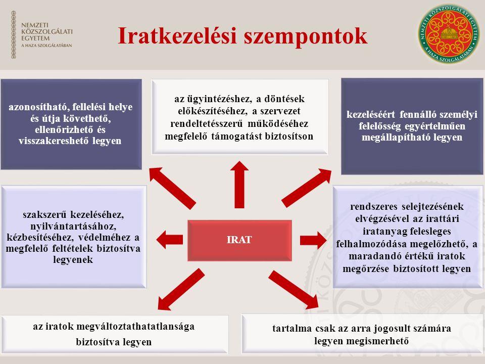 Iratkezelési szempontok azonosítható, fellelési helye és útja követhető, ellenőrizhető és visszakereshető legyen az ügyintézéshez, a döntések előkészí