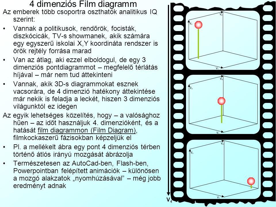3 dimenziós pontdiagramm Excelben Az Excel alapban nem tud 3 dimenziós pontdiagrammot de egy kimutatás és egy 3 dimenziós oszlopdiagramm átidomítása s