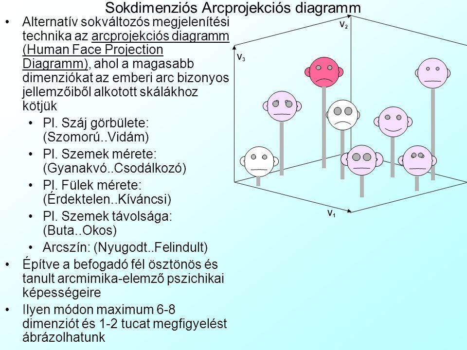 4 dimenziós Termovíziós diagramm A negyedik dimenziót egy 3 dimenziós alakzat szivárvány- színskála szerinti színezésével (Spectral Colouring) is ábrá