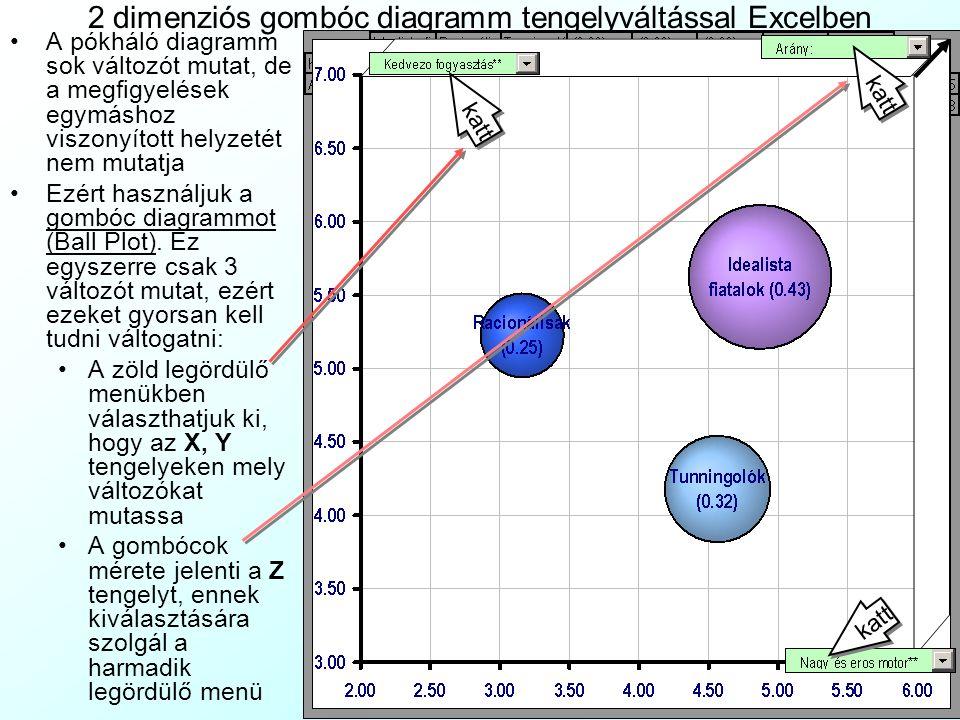 Sokdimenziós pókháló diagramm A 69 változós tér ábrázolása 10 22 ×10 22 ×10 22 db 3dimenziós, köbdeciméternyi méretű diagrammocskán lehetséges, amik k
