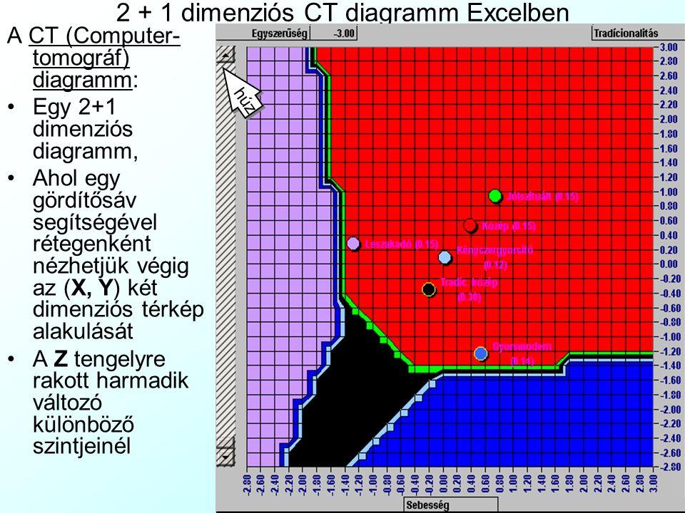 2 dimenziós gombóc diagramm tengelyváltással Excelben A pókháló diagramm sok változót mutat, de a megfigyelések egymáshoz viszonyított helyzetét nem m