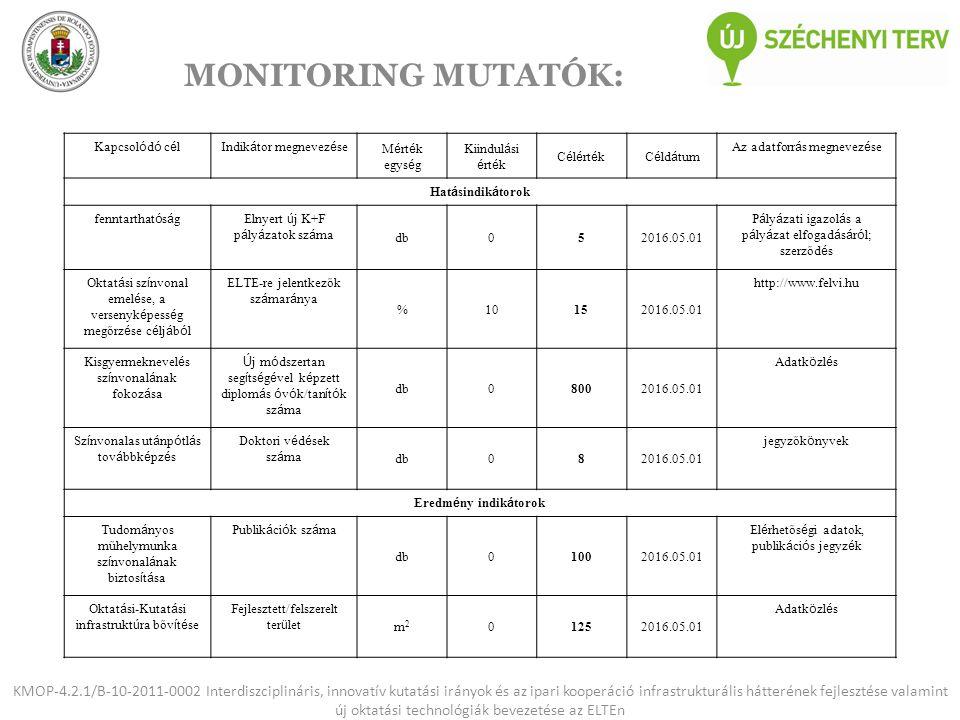 MONITORING MUTATÓK: KMOP-4.2.1/B-10-2011-0002 Interdiszciplináris, innovatív kutatási irányok és az ipari kooperáció infrastrukturális hátterének fejl