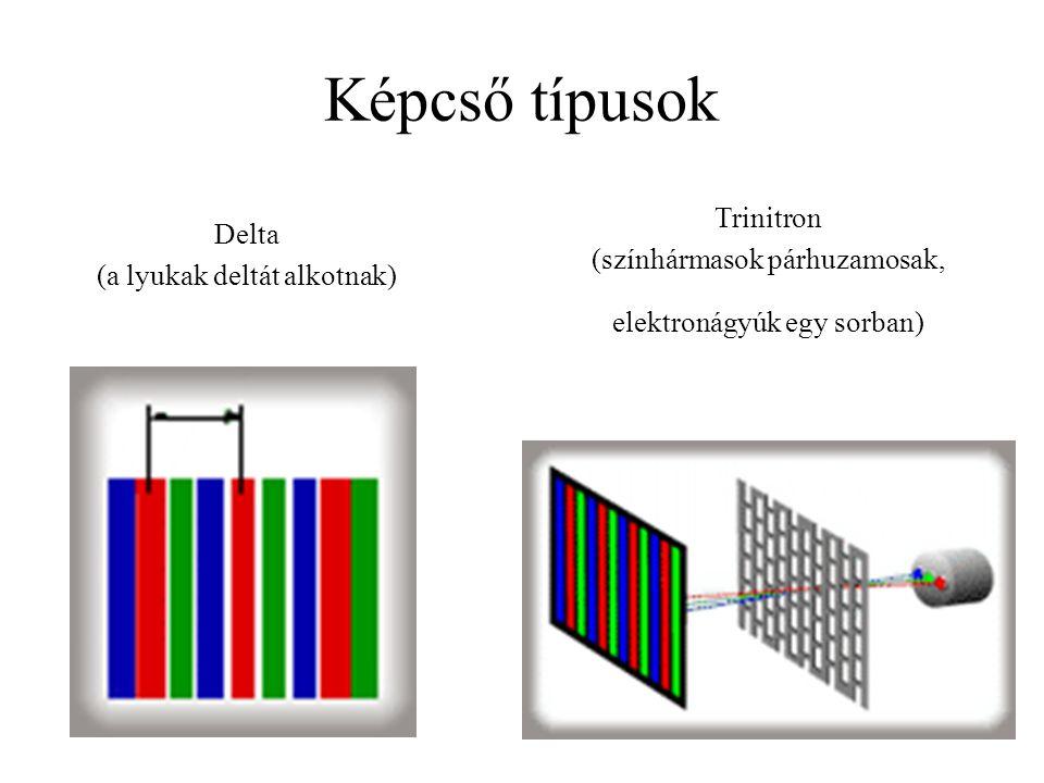 Képcső típusok Delta (a lyukak deltát alkotnak) Trinitron (színhármasok párhuzamosak, elektronágyúk egy sorban)