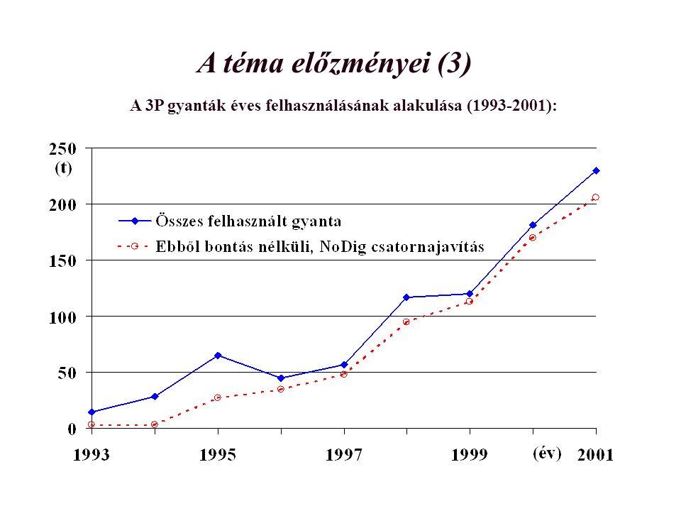 A téma előzményei (3) A 3P gyanták éves felhasználásának alakulása (1993-2001):
