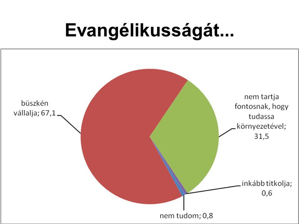 Evangélikusságát...
