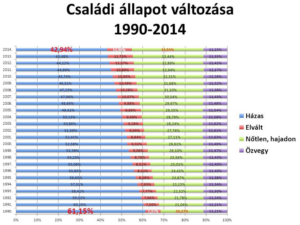 Családi állapot változása 1990-2014