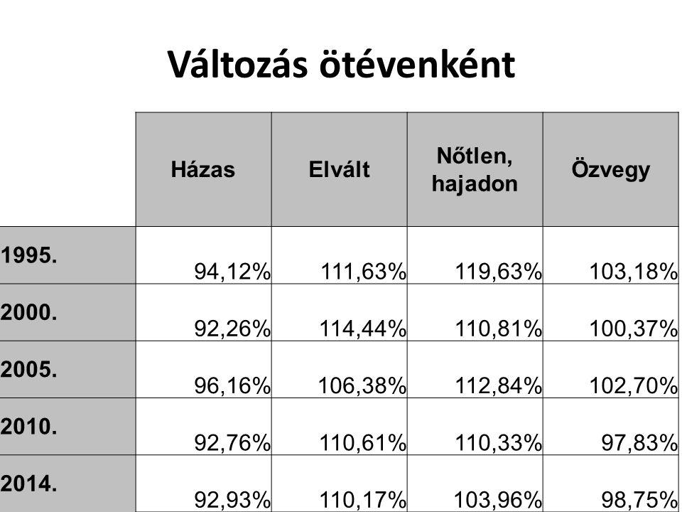 Változás ötévenként HázasElvált Nőtlen, hajadon Özvegy 1995. 94,12%111,63%119,63%103,18% 2000. 92,26%114,44%110,81%100,37% 2005. 96,16%106,38%112,84%1