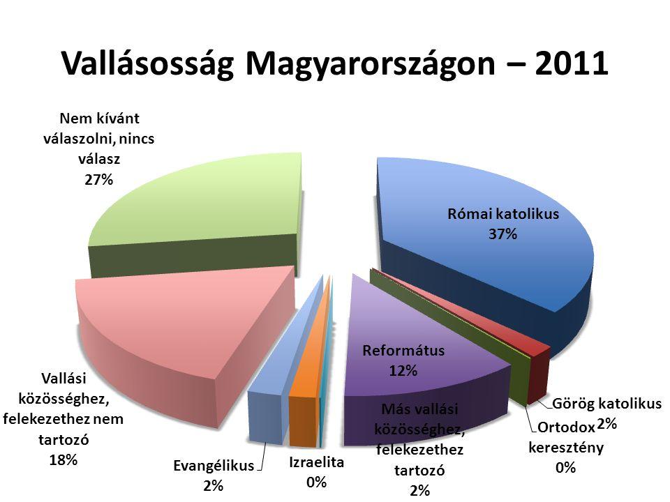 Vallásosság Magyarországon – 2011