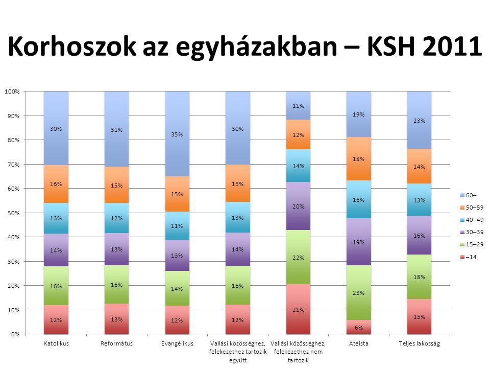 Evangélikus korhoszok változása 2001- 2011 (KSH)