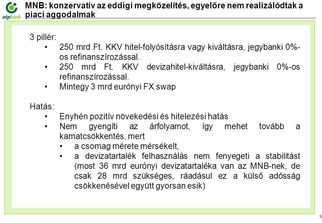 9 MNB: konzervatív az eddigi megközelítés, egyelőre nem realizálódtak a piaci aggodalmak 3 pillér: 250 mrd Ft.