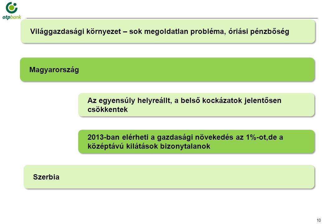 10 2013-ban elérheti a gazdasági növekedés az 1%-ot,de a középtávú kilátások bizonytalanok Magyarország Az egyensúly helyreállt, a belső kockázatok jelentősen csökkentek Szerbia Világgazdasági környezet – sok megoldatlan probléma, óriási pénzbőség