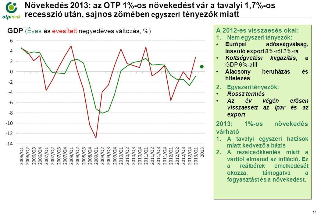 11 Növekedés 2013: az OTP 1%-os növekedést vár a tavalyi 1,7%-os recesszió után, sajnos zömében egyszeri tényezők miatt Forrás: KSH GDP (Éves és évesített negyedéves változás, %) A 2012-es visszaesés okai: 1.Nem egyszeri tényezők: Európai adósságválság, lassuló export 8%-ról 2%-ra Költségvetési kiigazítás, a GDP 6%-a!!.