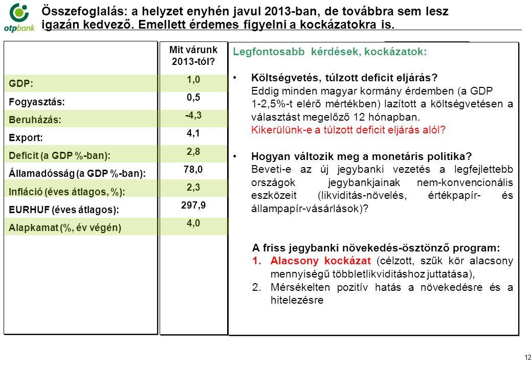 12 Összefoglalás: a helyzet enyhén javul 2013-ban, de továbbra sem lesz igazán kedvező.