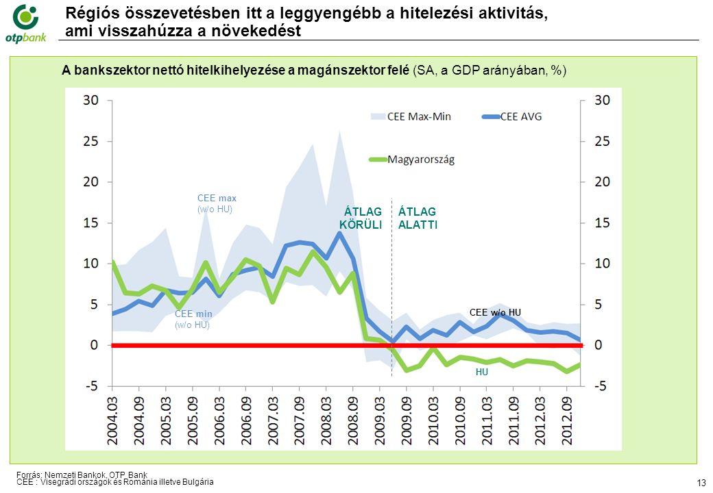 13 A bankszektor nettó hitelkihelyezése a magánszektor felé (SA, a GDP arányában, %) Régiós összevetésben itt a leggyengébb a hitelezési aktivitás, ami visszahúzza a növekedést CEE max (w/o HU) CEE min (w/o HU) HU CEE w/o HU ÁTLAG KÖRÜLI ÁTLAG ALATTI Forrás: Nemzeti Bankok, OTP Bank CEE : Visegrádi országok és Románia illetve Bulgária