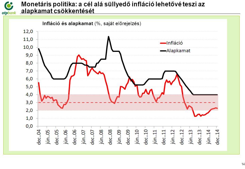 14 Monetáris politika: a cél alá süllyedő infláció lehetővé teszi az alapkamat csökkentését Forrás: MNB, Infláció és alapkamat (%, saját előrejelzés)