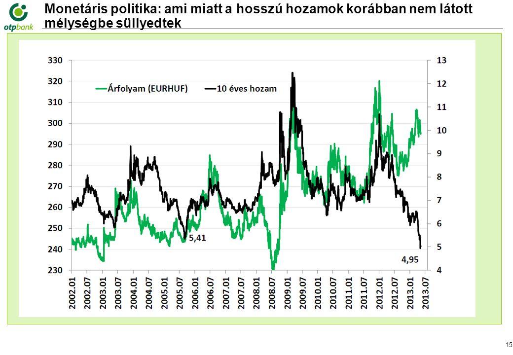 15 Monetáris politika: ami miatt a hosszú hozamok korábban nem látott mélységbe süllyedtek Forrás: MNB,