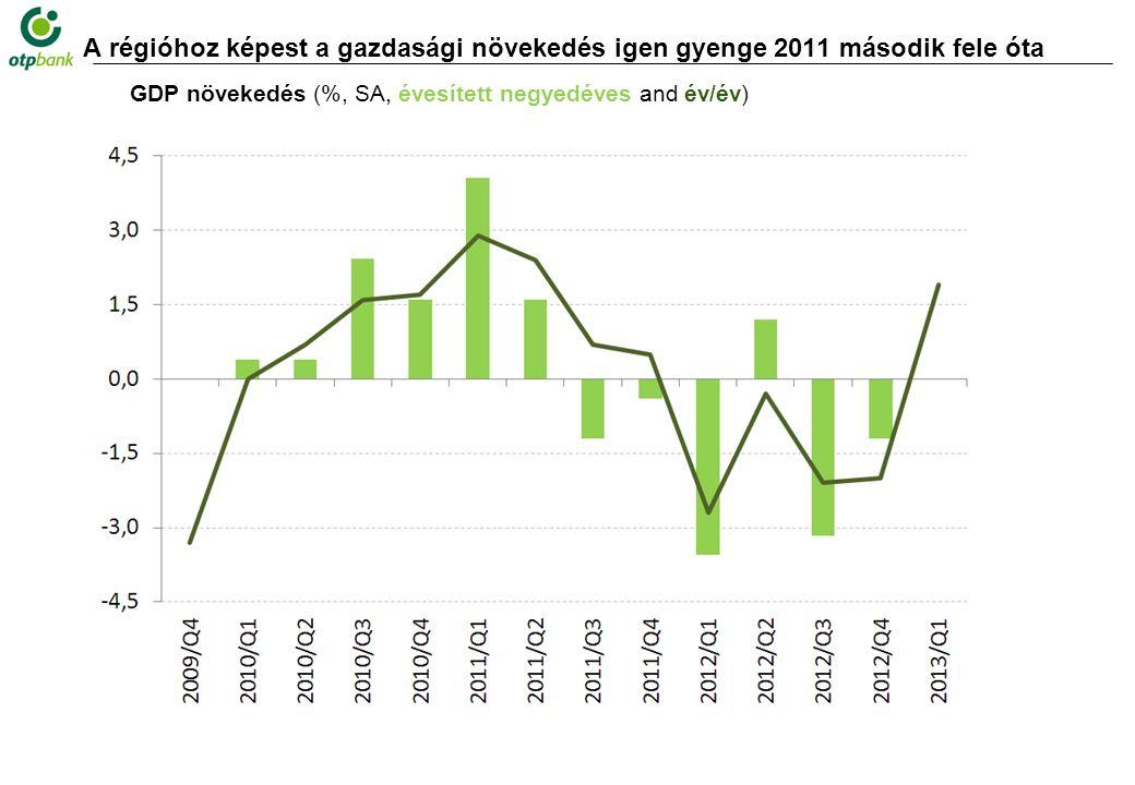 A régióhoz képest a gazdasági növekedés igen gyenge 2011 második fele óta GDP növekedés (%, SA, évesített negyedéves and év/év)