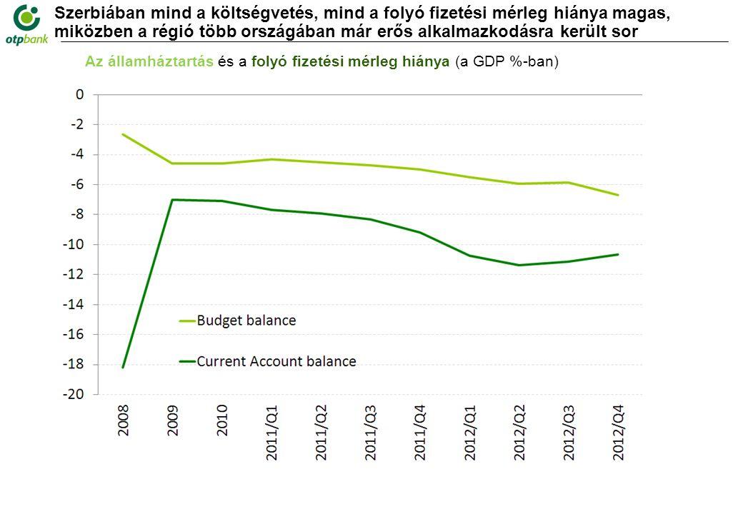 Szerbiában mind a költségvetés, mind a folyó fizetési mérleg hiánya magas, miközben a régió több országában már erős alkalmazkodásra került sor Az államháztartás és a folyó fizetési mérleg hiánya (a GDP %-ban)