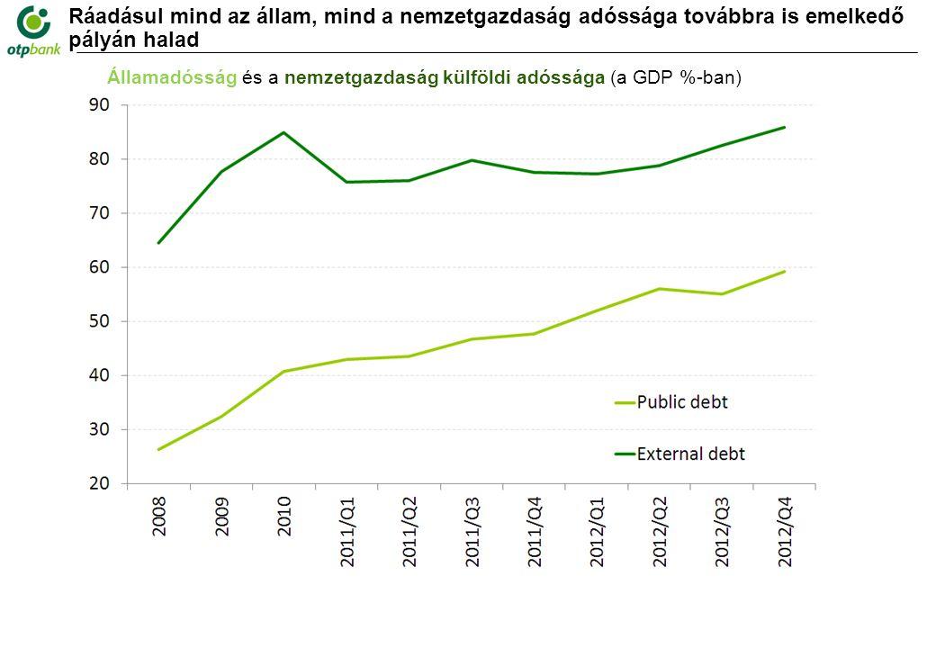Ráadásul mind az állam, mind a nemzetgazdaság adóssága továbbra is emelkedő pályán halad Államadósság és a nemzetgazdaság külföldi adóssága (a GDP %-ban)