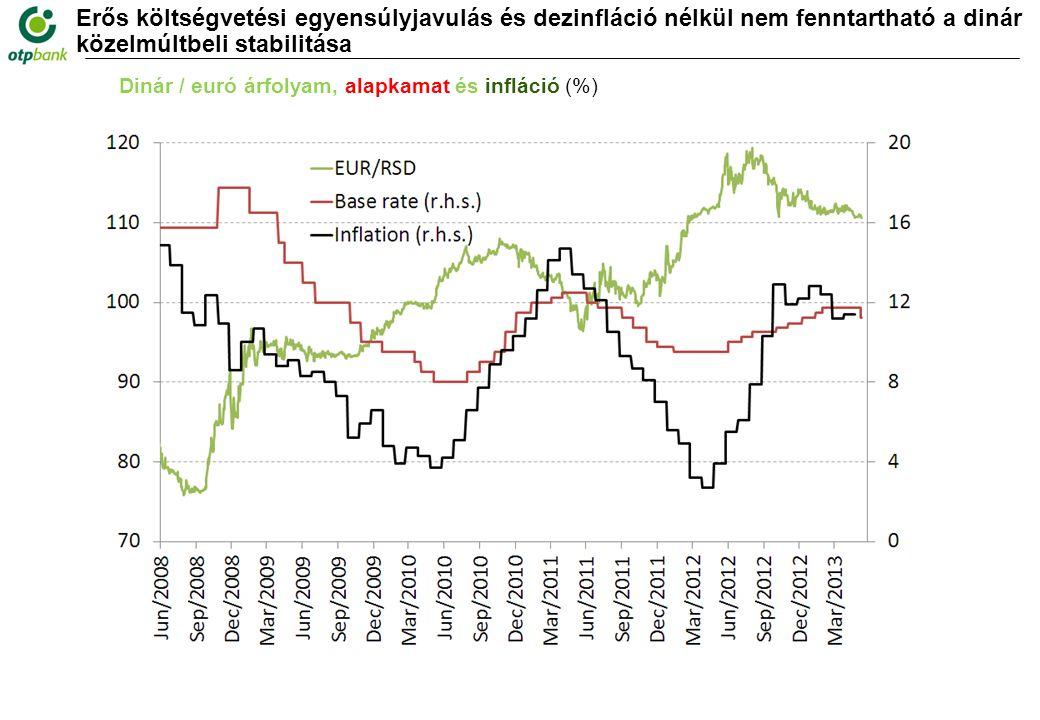 Erős költségvetési egyensúlyjavulás és dezinfláció nélkül nem fenntartható a dinár közelmúltbeli stabilitása Dinár / euró árfolyam, alapkamat és infláció (%)