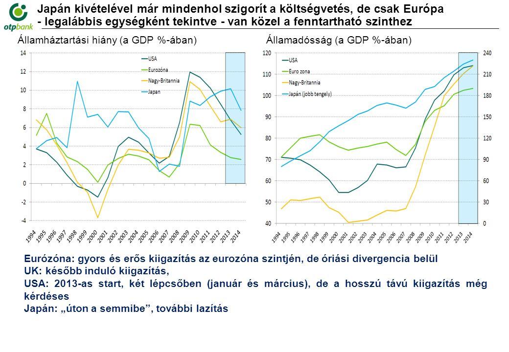 """Japán kivételével már mindenhol szigorít a költségvetés, de csak Európa - legalábbis egységként tekintve - van közel a fenntartható szinthez Államháztartási hiány (a GDP %-ában) Államadósság (a GDP %-ában) Eurózóna: gyors és erős kiigazítás az eurozóna szintjén, de óriási divergencia belül UK: később induló kiigazítás, USA: 2013-as start, két lépcsőben (január és március), de a hosszú távú kiigazítás még kérdéses Japán: """"úton a semmibe , további lazítás"""