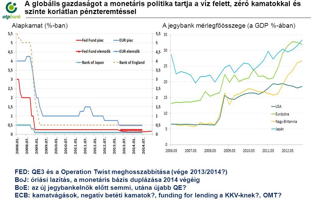 A globális gazdaságot a monetáris politika tartja a víz felett, zéró kamatokkal és szinte korlátlan pénzteremtéssel Forrás: FED, ECB, BoE, BoJ, OTP Elemzés Alapkamat (%-ban)A jegybank mérlegfőösszege (a GDP %-ában) FED: QE3 és a Operation Twist meghosszabbítása (vége 2013/2014 ) BoJ: óriási lazítás, a monetáris bázis duplázása 2014 végéig BoE: az új jegybankelnök előtt semmi, utána újabb QE.