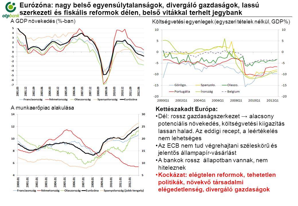 Eurózóna: nagy belső egyensúlytalanságok, divergáló gazdaságok, lassú szerkezeti és fiskális reformok délen, belső vitákkal terhelt jegybank Forrás: DataStream, OTP Elemzés A GDP növekedés (%-ban) Kettészakadt Európa: Dél: rossz gazdaságszerkezet → alacsony potenciális növekedés, költségvetési kiigazítás lassan halad.