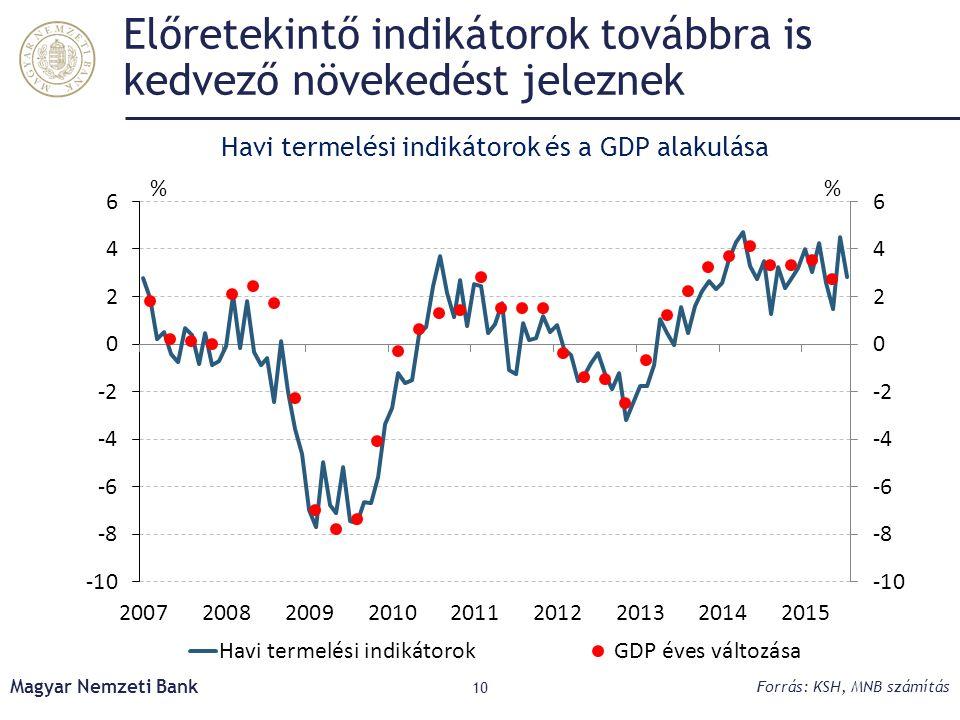 Előretekintő indikátorok továbbra is kedvező növekedést jeleznek Magyar Nemzeti Bank 10 Forrás: KSH, MNB számítás Havi termelési indikátorok és a GDP