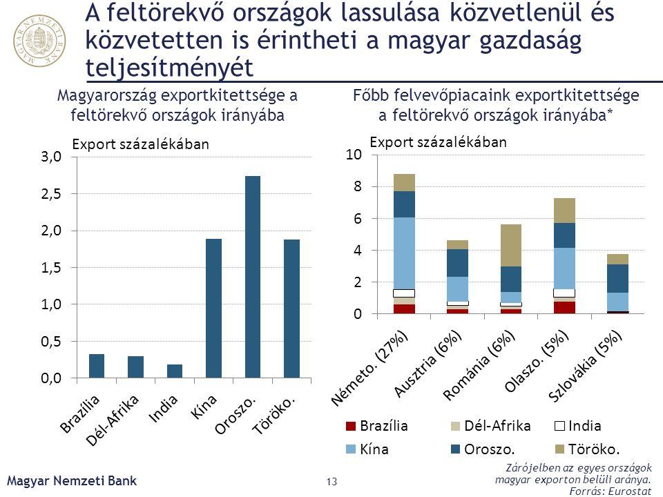 A feltörekvő országok lassulása közvetlenül és közvetetten is érintheti a magyar gazdaság teljesítményét Magyar Nemzeti Bank 13 Főbb felvevőpiacaink e